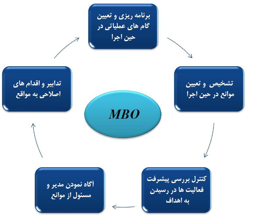 مدیریت مبتنی بر هدف در سازمان