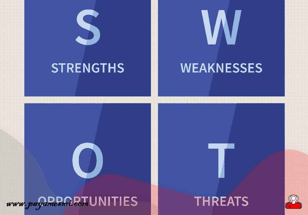 تحلیل SWOT در برندسازی