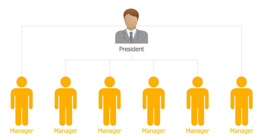 تفاوت مدیریت و رهبری - فلت