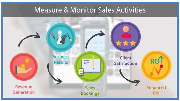 استراتژی مدیریت فرایند فروش